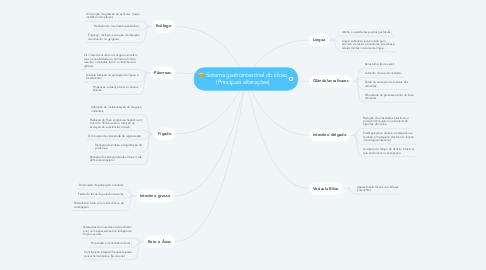 Mind Map: Sistema gastrointestinal do idoso (Principais alterações)