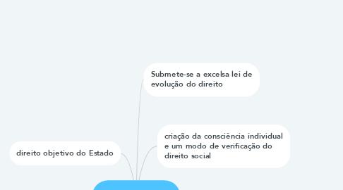 Mind Map: Direito Publico