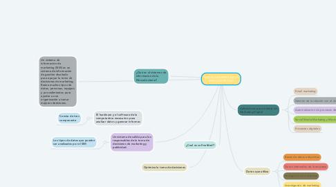 Mind Map: MEDIO AMBIENTE DE LA MERCADOTECNIA