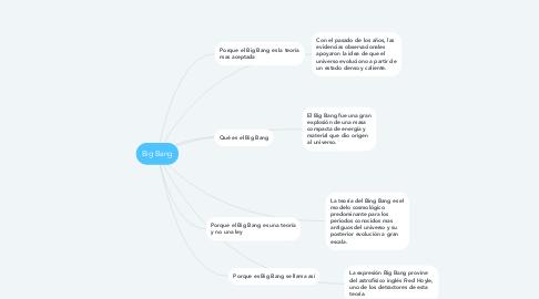 Mind Map: Big Bang