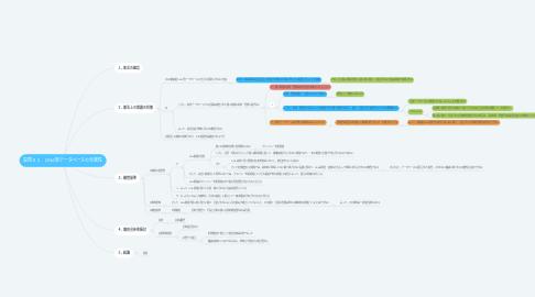 Mind Map: 設問21 DNA型データベースの合憲性