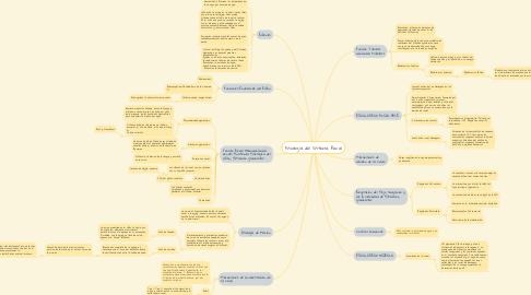 Mind Map: Fisiología del Sistema Renal