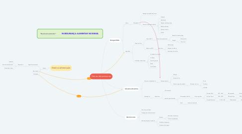Mind Map: Fatores determinantes