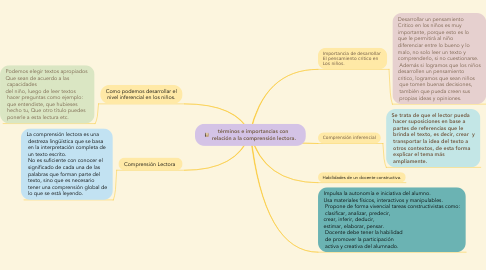 Mind Map: términos e importancias con  relación a la comprensión lectora.