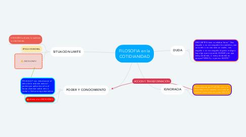 Mind Map: FILOSOFIA en la COTIDIANIDAD