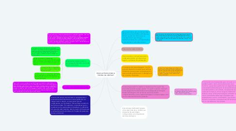 Mind Map: ESCOLA PSICOLÓGICA: TEORIA DA GESTALT