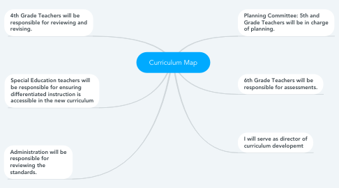 Mind Map: Curriculum Map