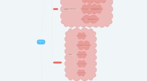 Mind Map: FAMILIAS IC