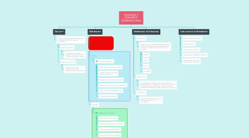 Mind Map: FINANZAS Y COMERCIO INTERNACIONAL