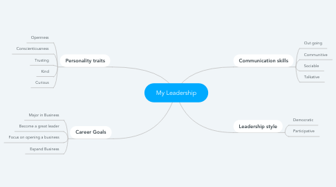 Mind Map: My Leadership
