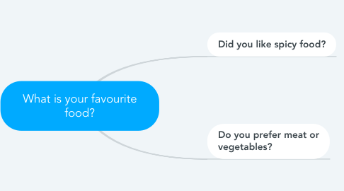 Mind Map: What is your favourite food?