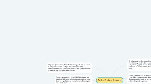 Mind Map: Evolución del software