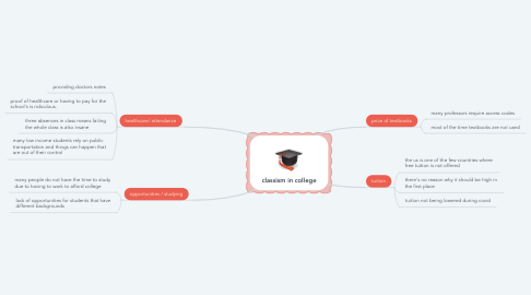 Mind Map: classism in college