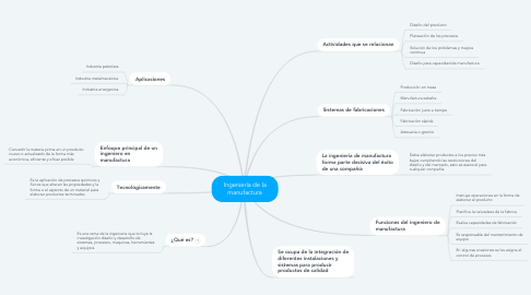 Mind Map: Ingeniería de la manufactura