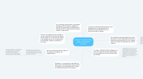 Mind Map: unidad 1 contexto de la gestion de talento humano