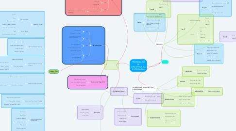 Mind Map: FRAMEWORKS DE ARQUITECTURA EMPRESARIAL