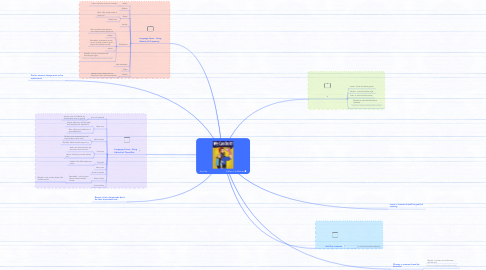 Mind Map: Act Like                                 A Man or A Woman