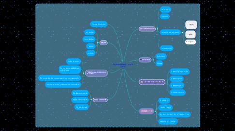 """Mind Map: PATRIMONIO - IESTP """"JVA"""""""