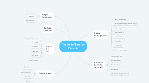 Mind Map: Avaliação Geral do Paciente