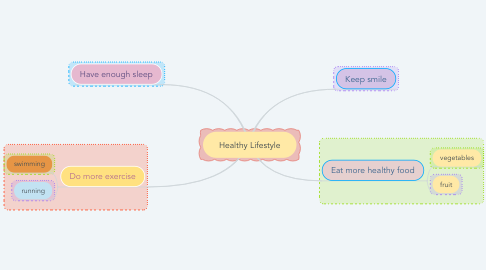 Mind Map: Healthy Lifestyle