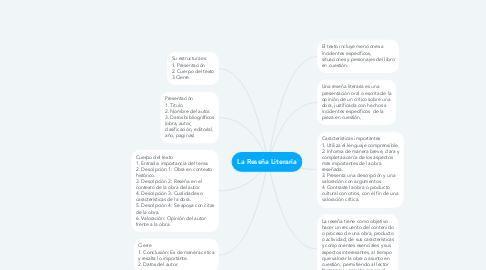 Mind Map: La Reseña Literaria