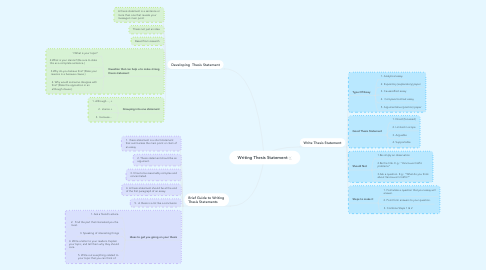 Mind Map: Writing Thesis Statement