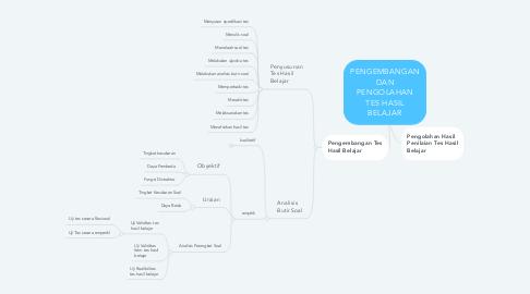 Mind Map: PENGEMBANGAN DAN PENGOLAHAN TES HASIL BELAJAR