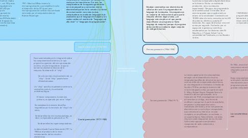 Mind Map: generaciones de los  computadores (hardware