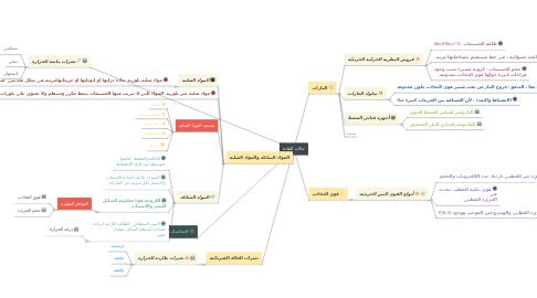 Mind Map: حالات المادة