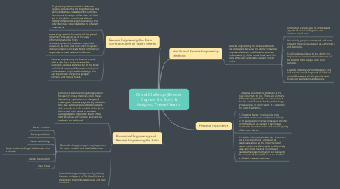 Mind Map: Grand Challenge (Reverse Engineer the Brain) & Assigned Theme (Health)