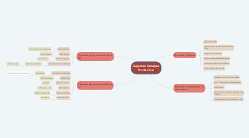 Mind Map: Segunda Geração Modernista