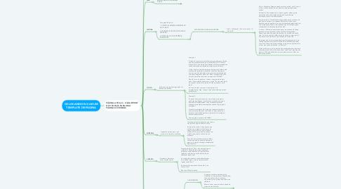 Mind Map: COLOCANDO NO AR UM TEMPLATE DE PÁGINA
