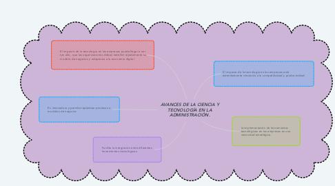 Mind Map: AVANCES DE LA CIENCIA Y TECNOLOGÍA EN LA ADMINISTRACIÓN.