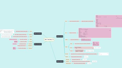 Mind Map: Unit 1 summary  (1)