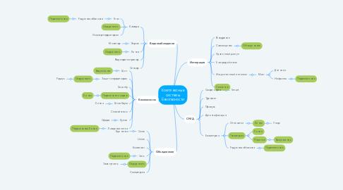 Mind Map: Комплексные системы безопасности