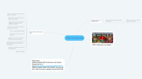 Mind Map: ODS4: EDUCACIÓN