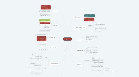 Mind Map: Vật lý P18