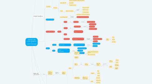 Mind Map: GESTIÓN DEL CONOCIMIENTO Y COMPETITIVIDAD