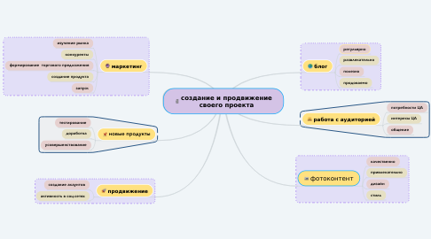 Mind Map: создание и продвижение своего проекта