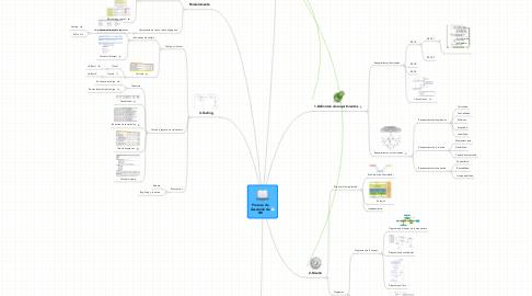 Mind Map: Proceso de desarrollo de SW