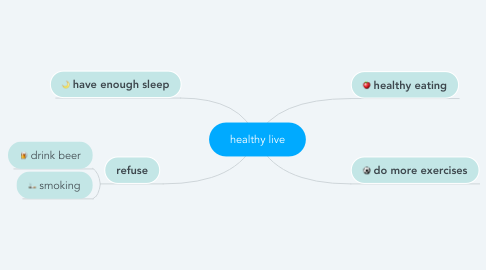 Mind Map: healthy live