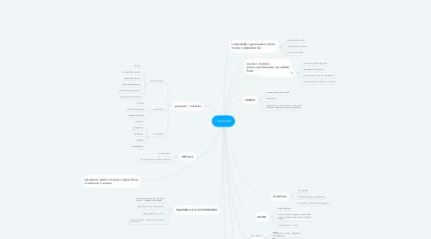 Mind Map: i materiali