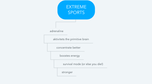 Mind Map: EXTREME SPORTS