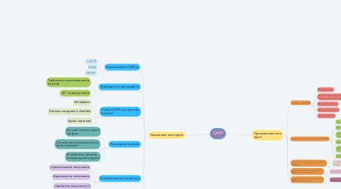 Mind Map: сварочное производство
