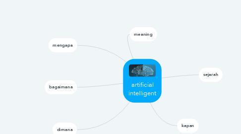 Mind Map: artificial intelligent