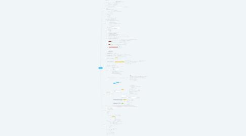 Mind Map: IKAI式 マインドセット プログラム
