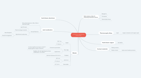 Mind Map: Conductive materials and conductuvity