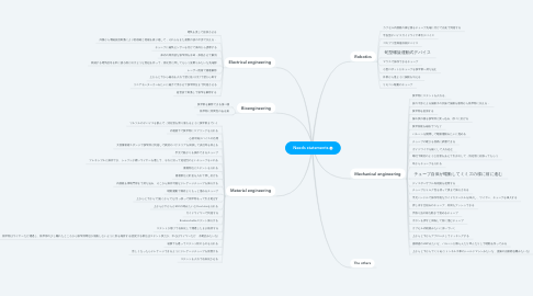 Mind Map: A way to treating stenosis without surgery For patients of adhesive small bowel obstruction In order to reduce the rate of surgery