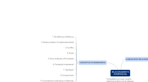 Mind Map: RELACIONAMENTO INTERPESSOAL