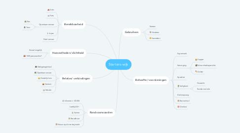 Mind Map: Starters-wijk